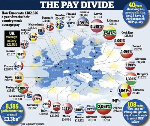MEP pay